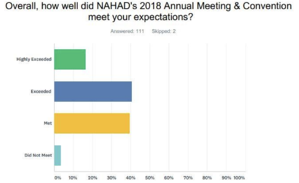 2018 Annual Meeting Expectations Survey