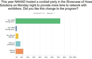 Annual Meeting Cocktail Party Survey